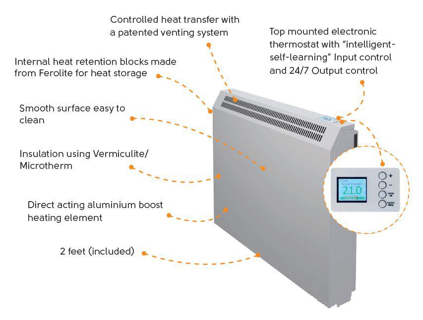 Ecostore technology