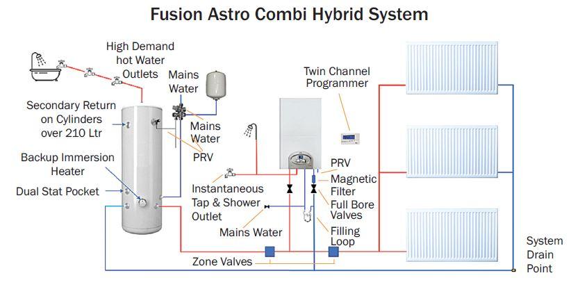Astro Combi Hybrid