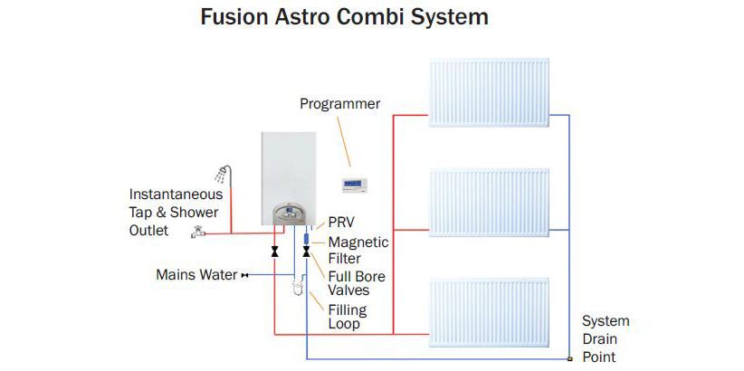 Astro Combi v2