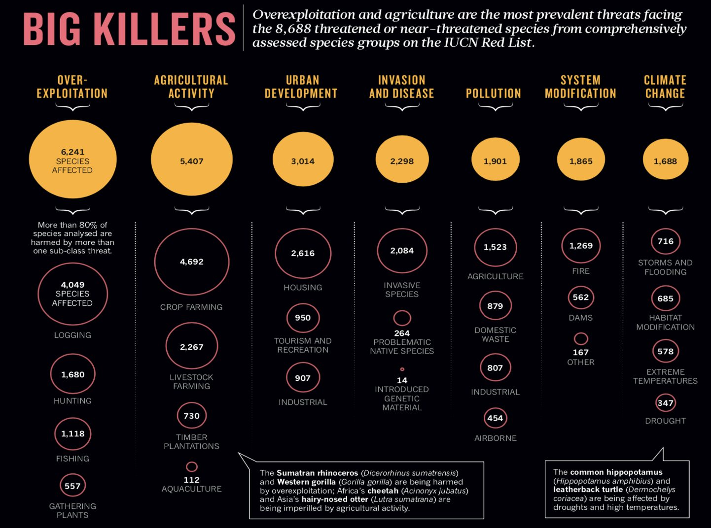 A graphic showing the biggest threats to over 8000 endangered species.